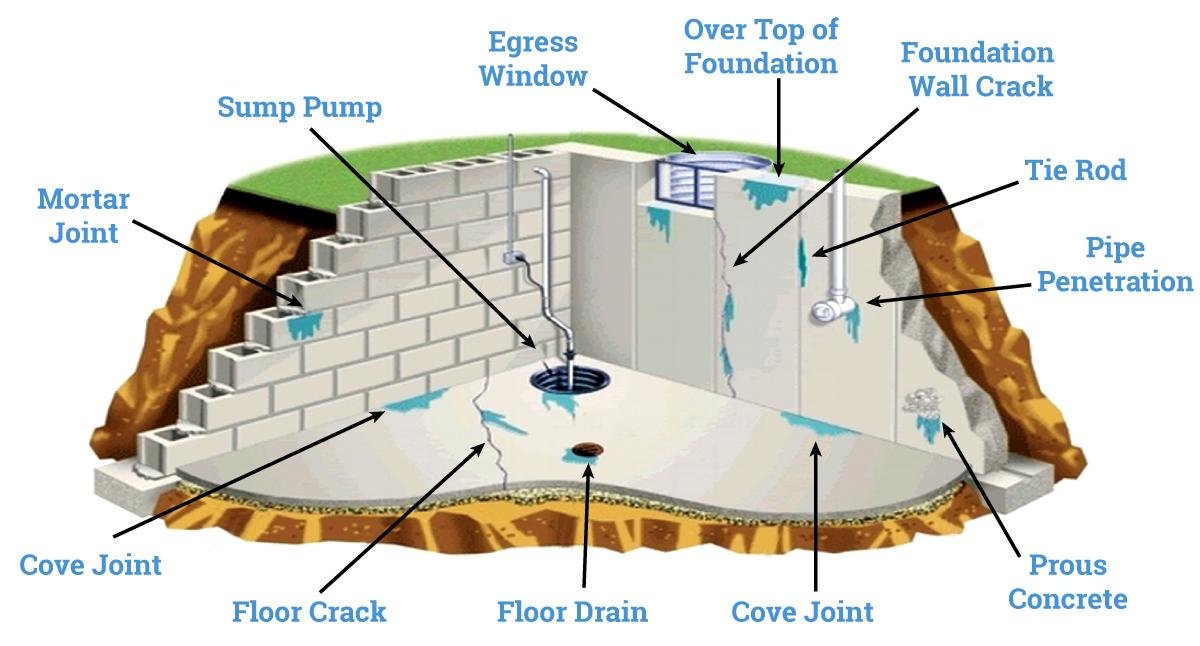 Waterproofing Services | SJ Waterproofing LLC
